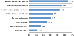 Frequency of different Security Attacks
